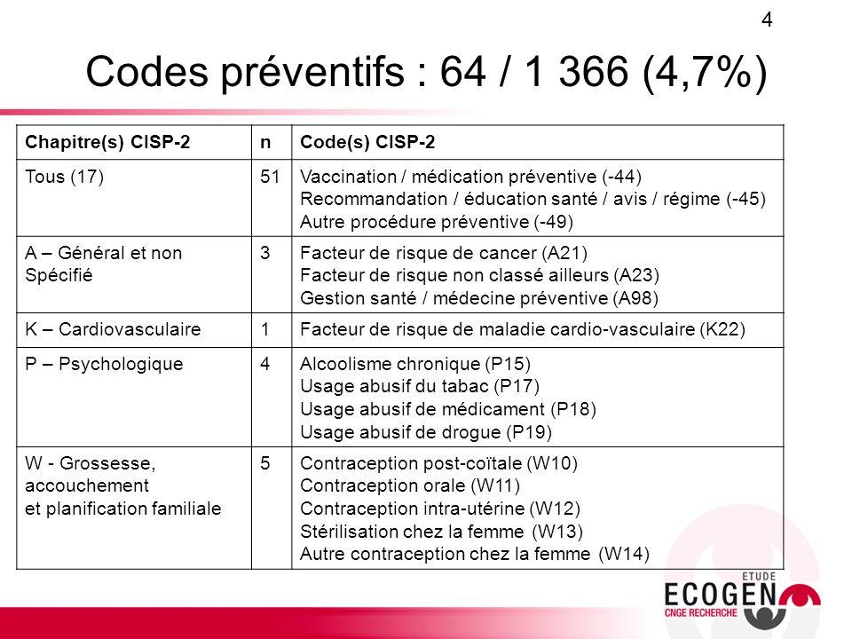 Codes préventifs : 64 / 1 366 (4,7%)