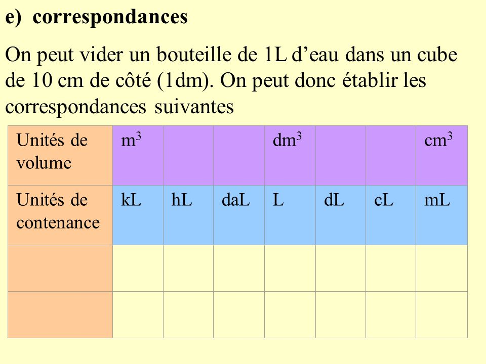 e) correspondances On peut vider un bouteille de 1L d'eau dans un cube de 10 cm de côté (1dm). On peut donc établir les correspondances suivantes.