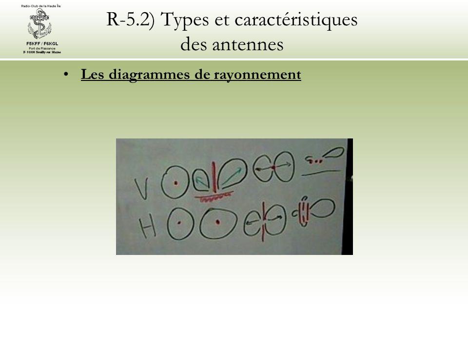 R-5.2) Types et caractéristiques des antennes