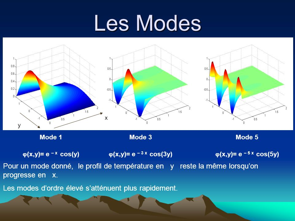 Les Modes x. y. Mode 1. (x,y)= e – x cos(y) Mode 3. (x,y)= e – 3 x cos(3y) Mode 5. (x,y)= e – 5 x cos(5y)