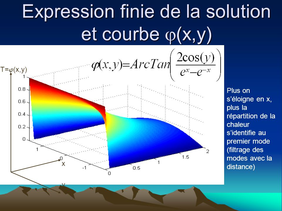 Expression finie de la solution et courbe (x,y)