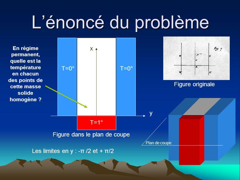 L'énoncé du problème x T=0° T=0° Figure originale y T=1°
