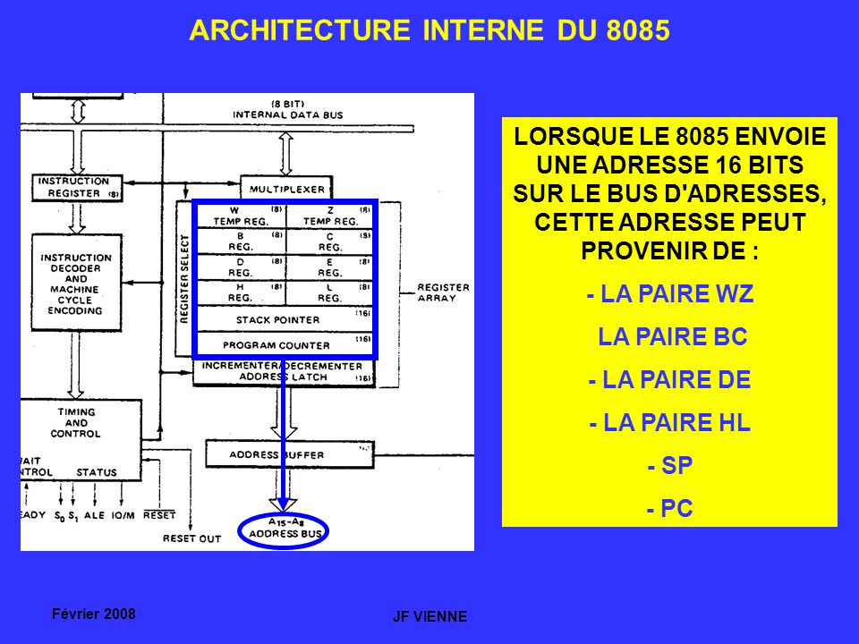 ARCHITECTURE INTERNE DU 8085