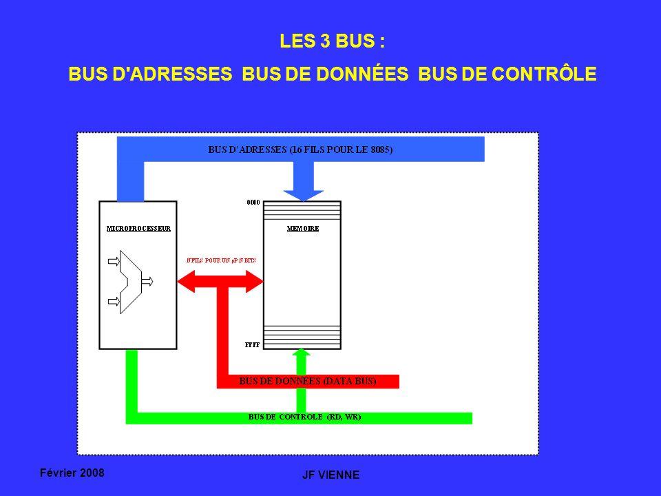 BUS D ADRESSES BUS DE DONNÉES BUS DE CONTRÔLE