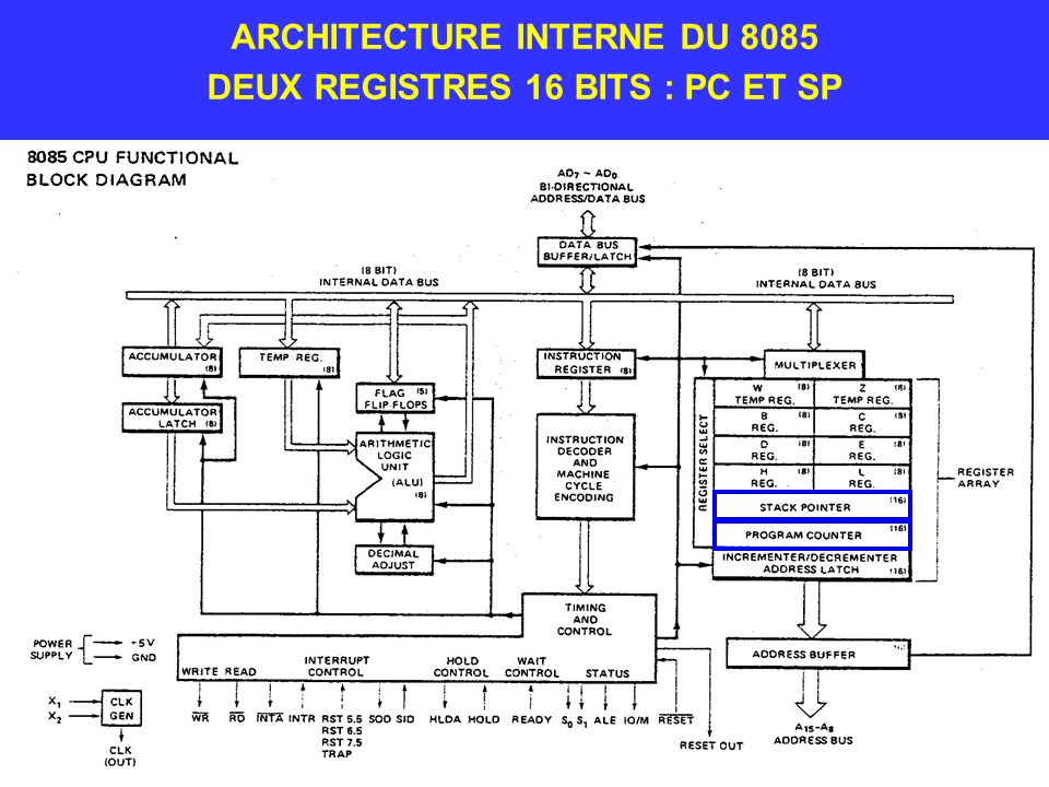 ARCHITECTURE INTERNE DU 8085 DEUX REGISTRES 16 BITS : PC ET SP
