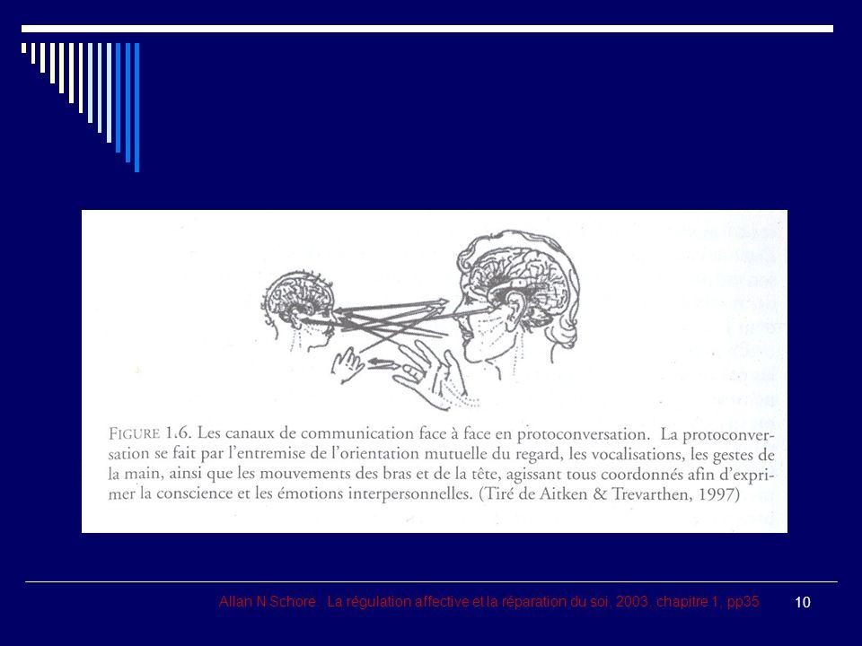 Allan N Schore. La régulation affective et la réparation du soi, 2003, chapitre 1, pp35