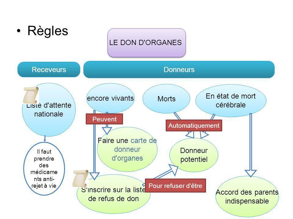 Règles LE DON D ORGANES Receveurs Donneurs Liste d attente nationale