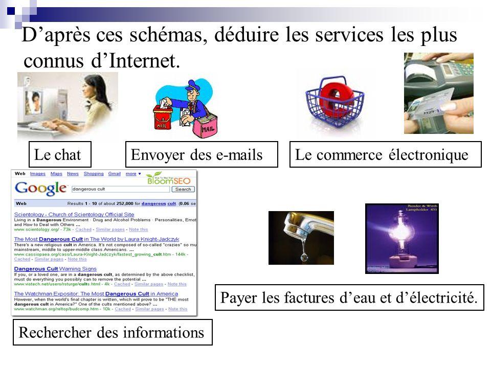 D'après ces schémas, déduire les services les plus connus d'Internet.
