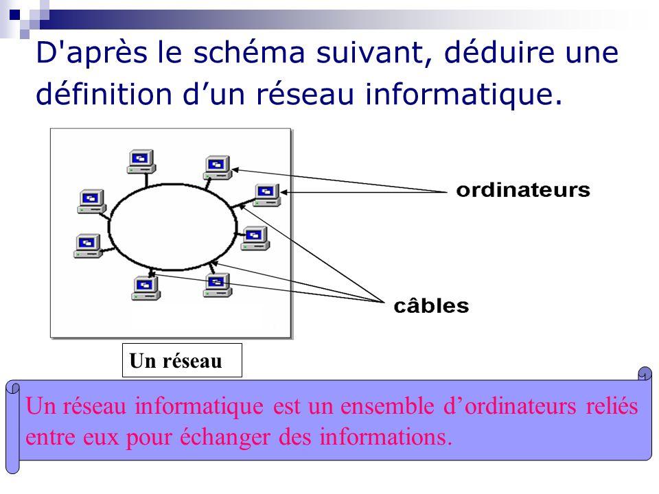 D après le schéma suivant, déduire une définition d'un réseau informatique.