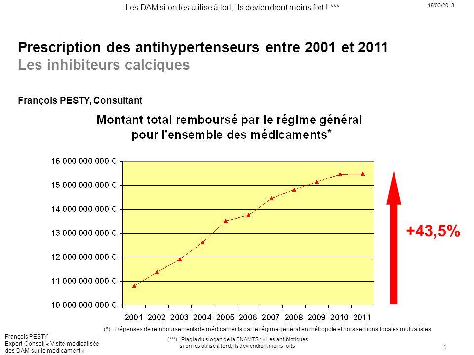 Prescription des antihypertenseurs entre 2001 et 2011 Les inhibiteurs calciques