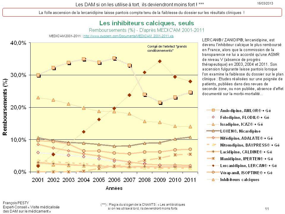 La folle ascension de la lercanidipine laisse pantois compte tenu de la faiblesse du dossier sur les résultats cliniques !
