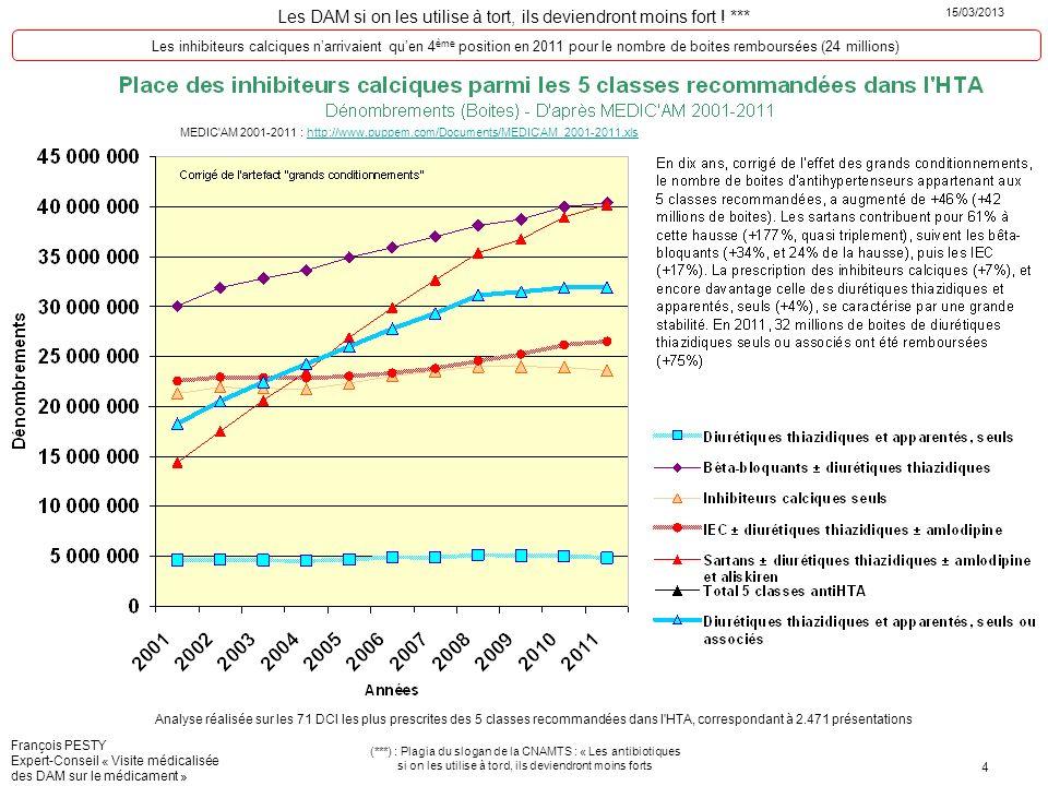 Les inhibiteurs calciques n'arrivaient qu'en 4ème position en 2011 pour le nombre de boites remboursées (24 millions)
