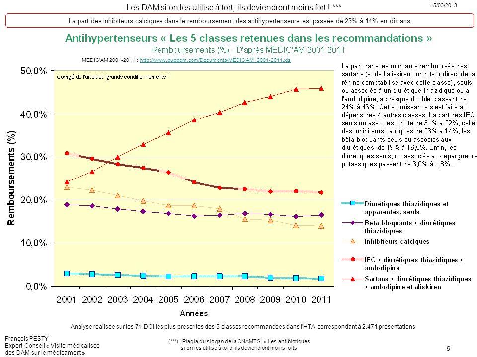 La part des inhibiteurs calciques dans le remboursement des antihypertenseurs est passée de 23% à 14% en dix ans