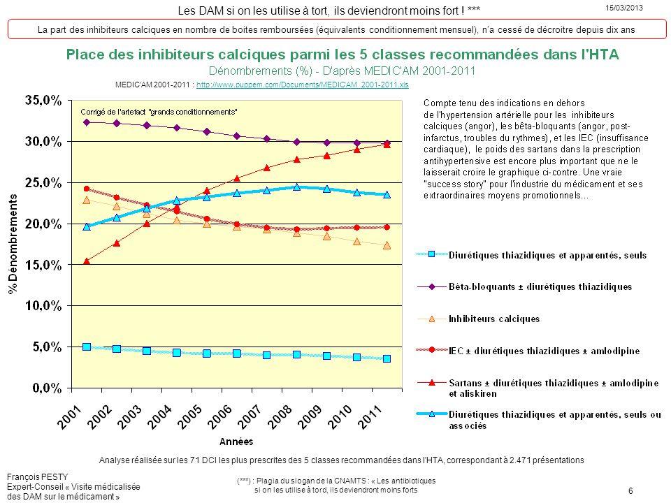 La part des inhibiteurs calciques en nombre de boites remboursées (équivalents conditionnement mensuel), n'a cessé de décroitre depuis dix ans