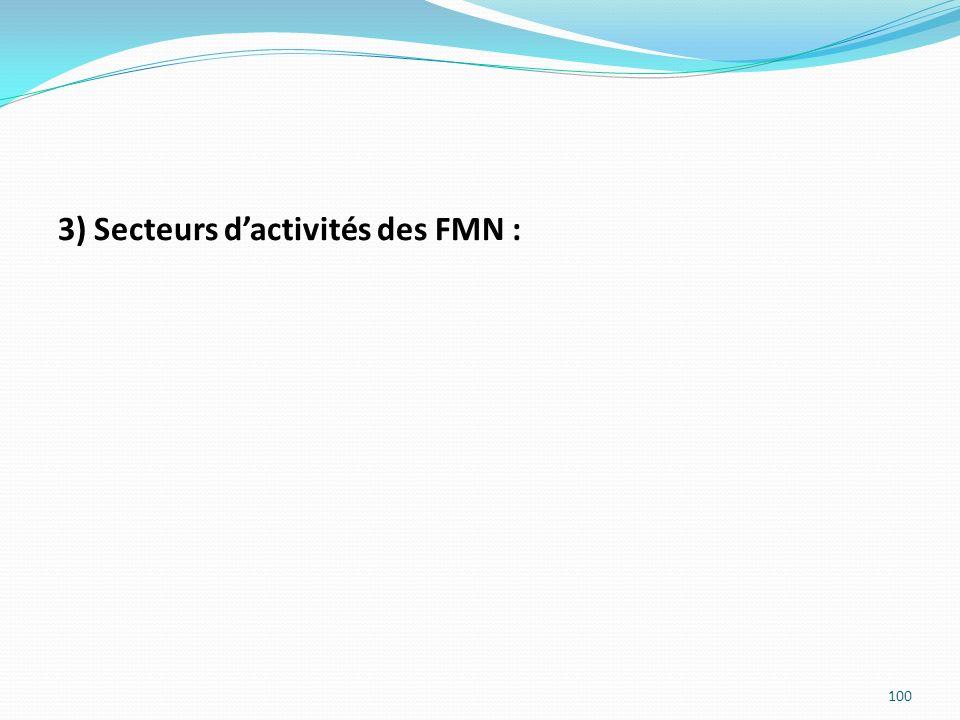 3) Secteurs d'activités des FMN :
