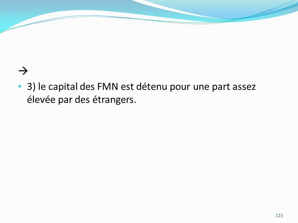  3) le capital des FMN est détenu pour une part assez élevée par des étrangers.
