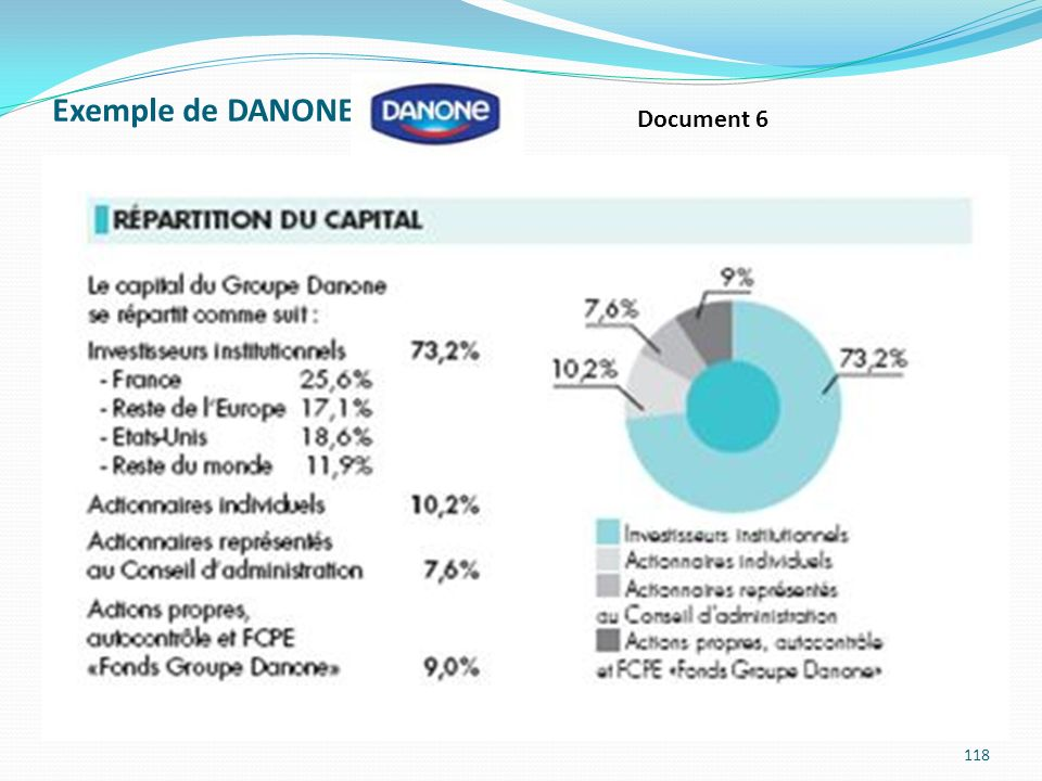 Exemple de DANONE : Document 6
