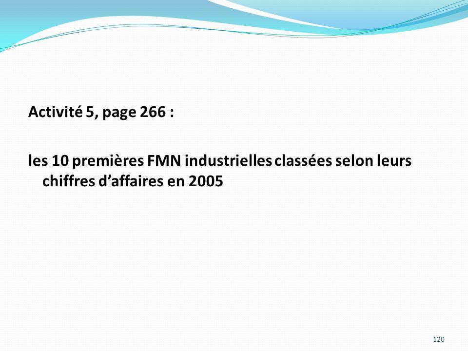 Activité 5, page 266 : les 10 premières FMN industrielles classées selon leurs chiffres d'affaires en 2005
