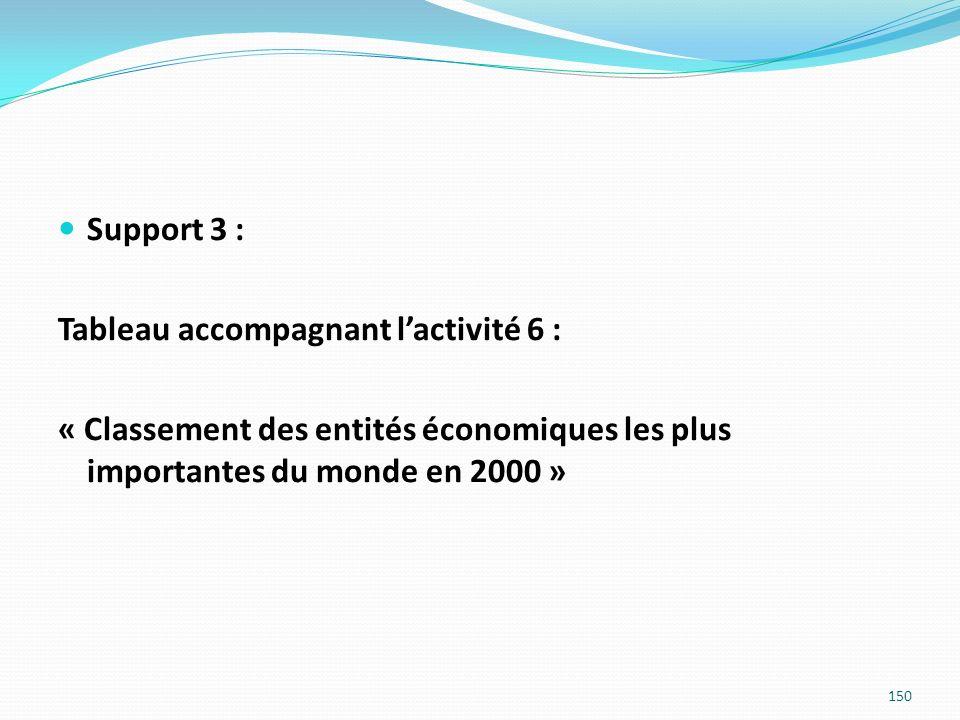 Support 3 : Tableau accompagnant l'activité 6 : « Classement des entités économiques les plus importantes du monde en 2000 »