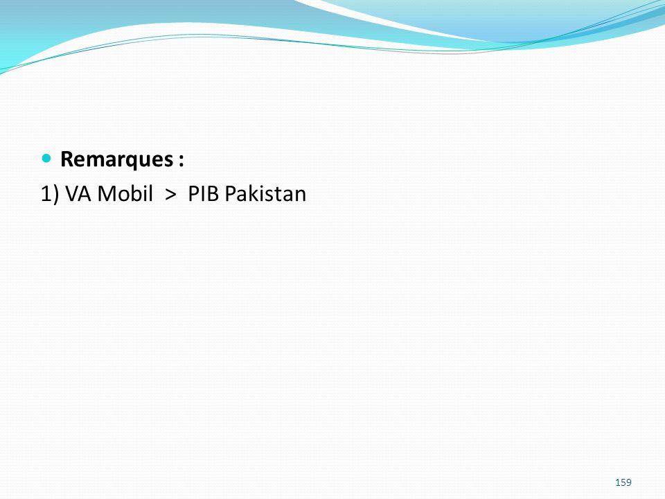Remarques : 1) VA Mobil > PIB Pakistan