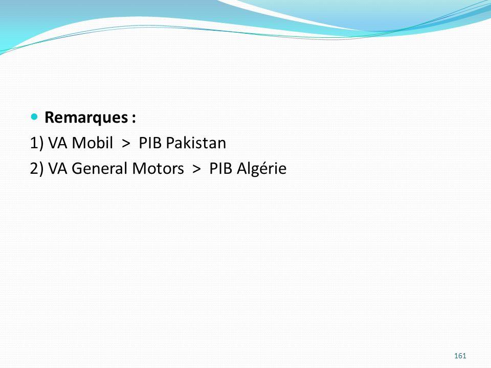 Remarques : 1) VA Mobil > PIB Pakistan 2) VA General Motors > PIB Algérie