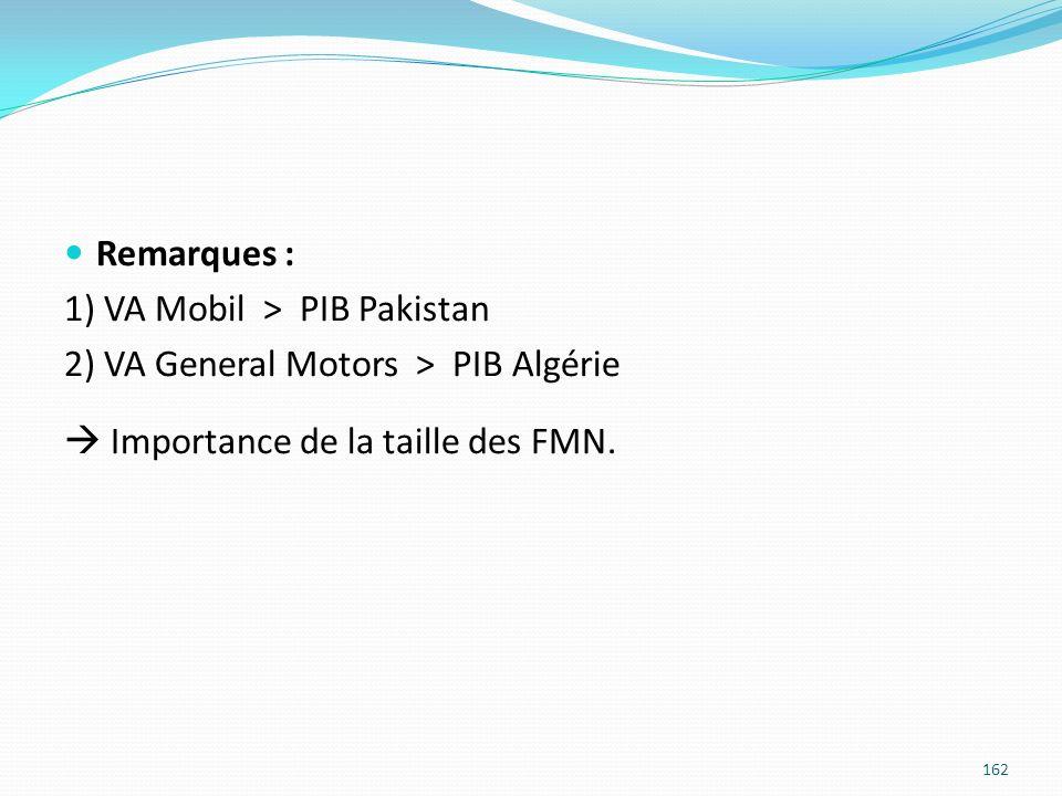 Remarques : 1) VA Mobil > PIB Pakistan. 2) VA General Motors > PIB Algérie.