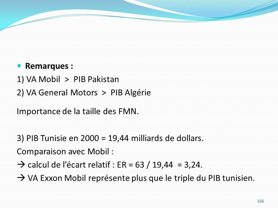 Remarques : 1) VA Mobil > PIB Pakistan. 2) VA General Motors > PIB Algérie. Importance de la taille des FMN.