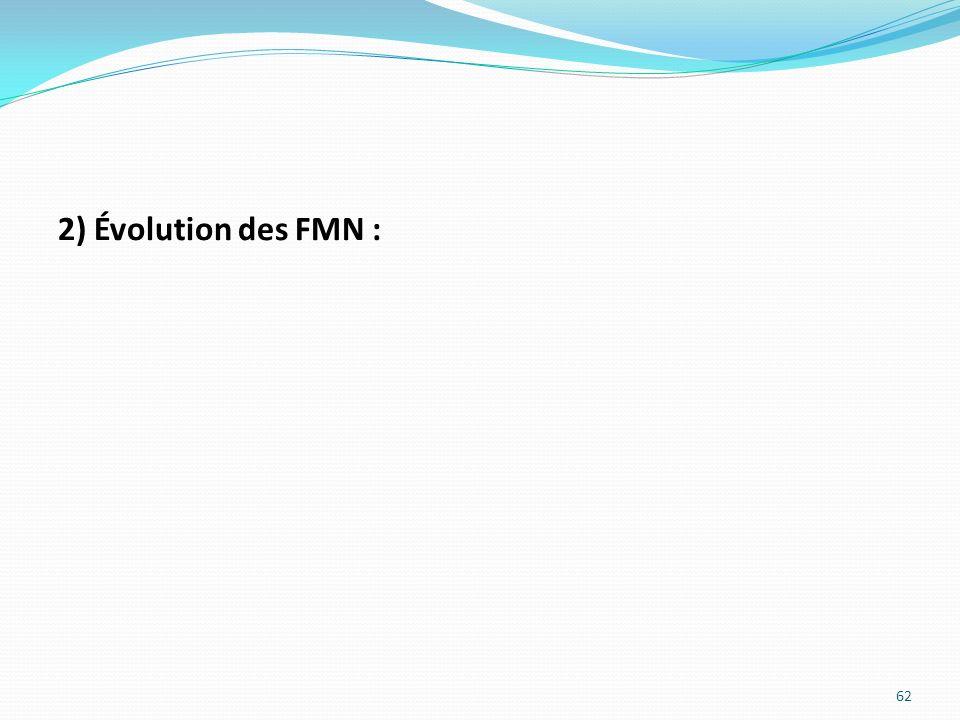 2) Évolution des FMN :
