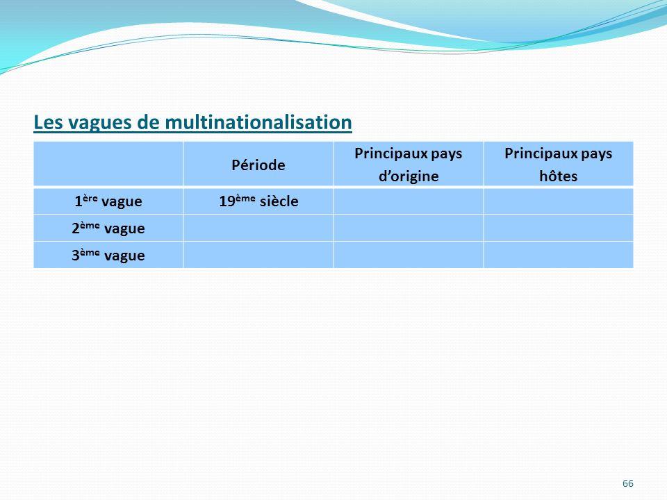 Les vagues de multinationalisation