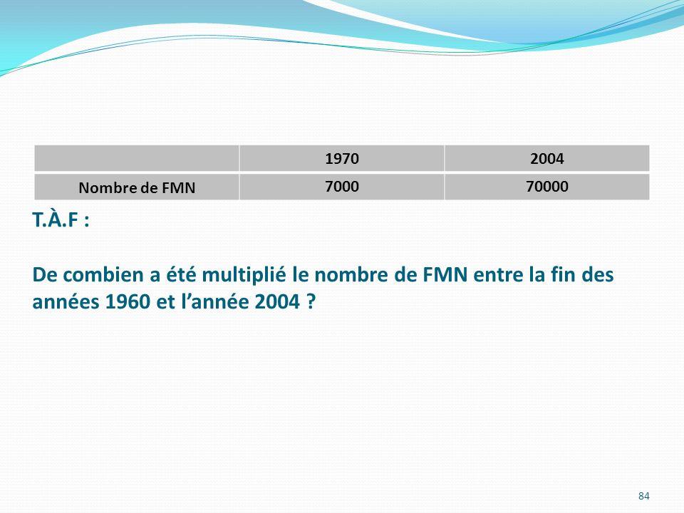 1970 2004. Nombre de FMN. 7000. 70000.