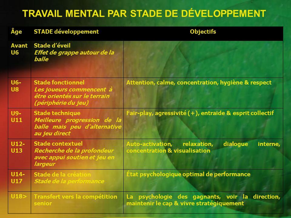 TRAVAIL MENTAL PAR STADE DE DÉVELOPPEMENT