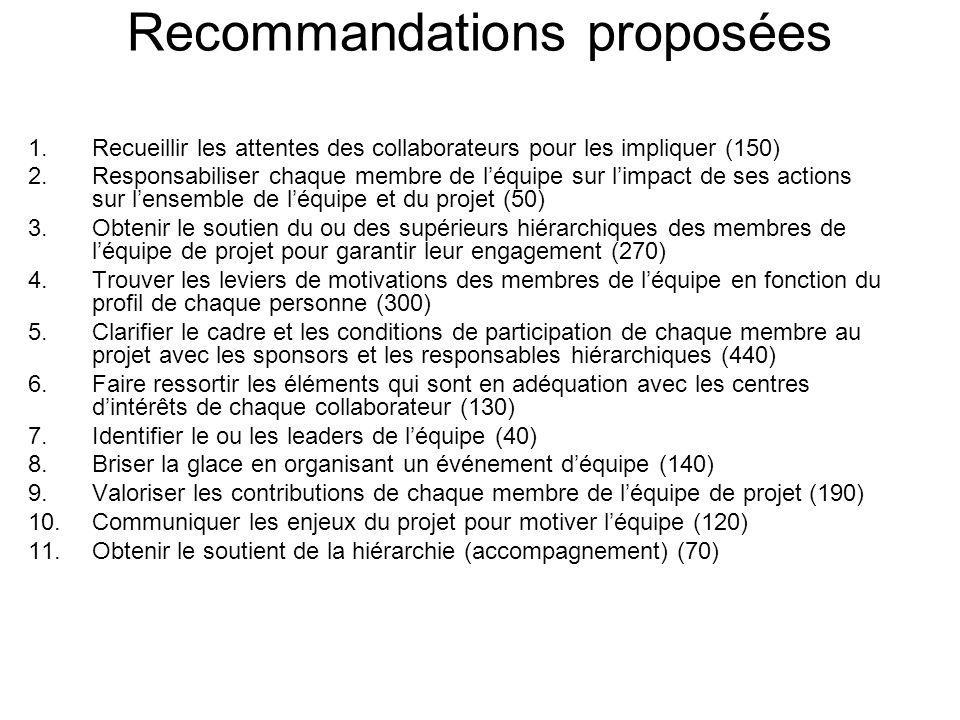 Recommandations proposées