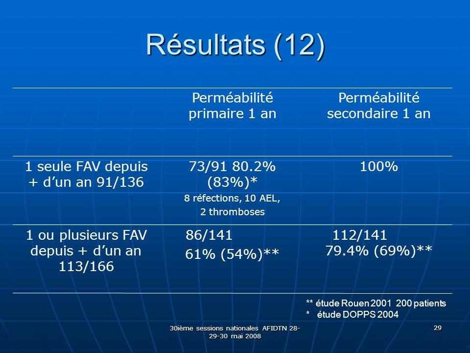 Résultats (12) 112/141 79.4% (69%)** 86/141 61% (54%)**
