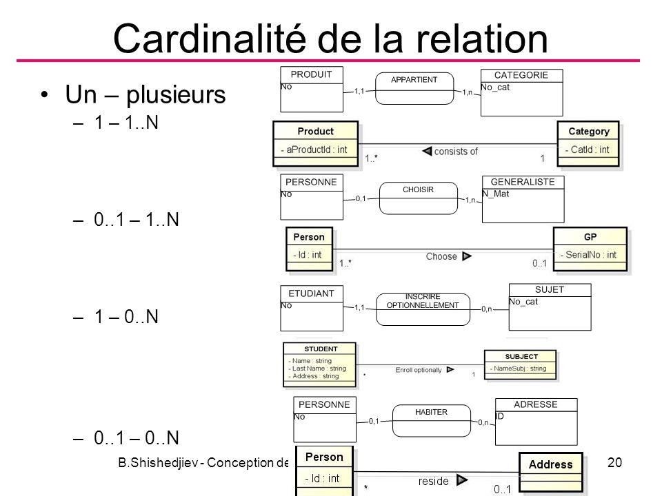 Cardinalité de la relation