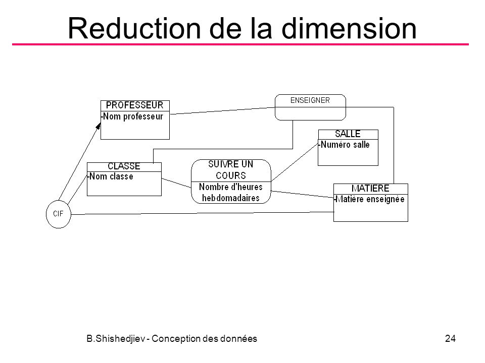 Reduction de la dimension