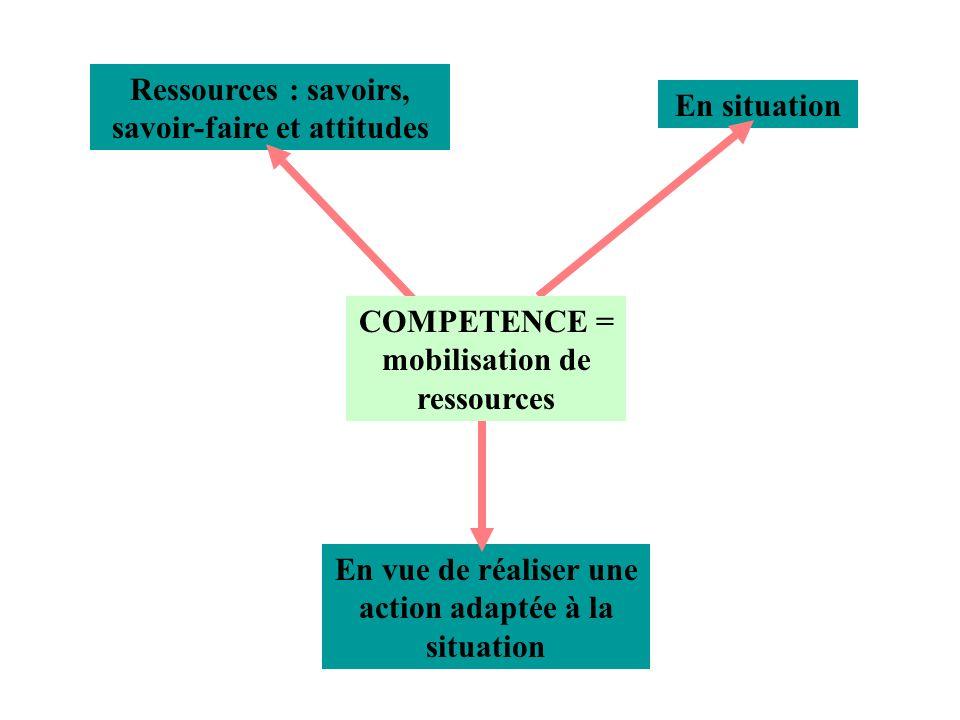 Ressources : savoirs, savoir-faire et attitudes En situation