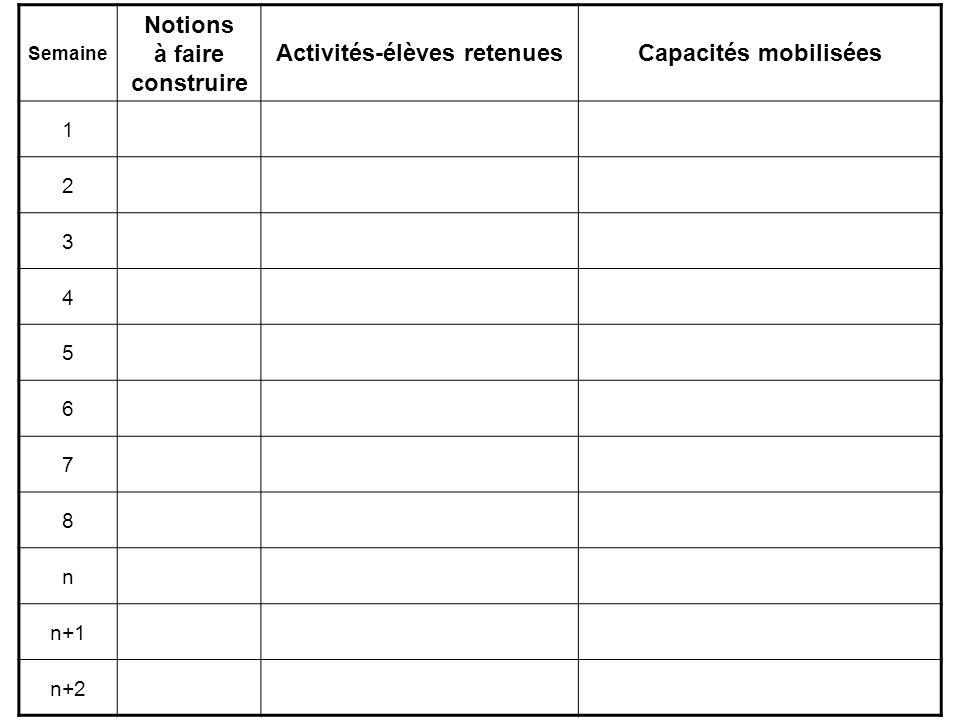 Notions à faire construire Activités-élèves retenues