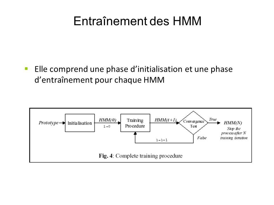 Entraînement des HMM Elle comprend une phase d'initialisation et une phase d'entraînement pour chaque HMM.