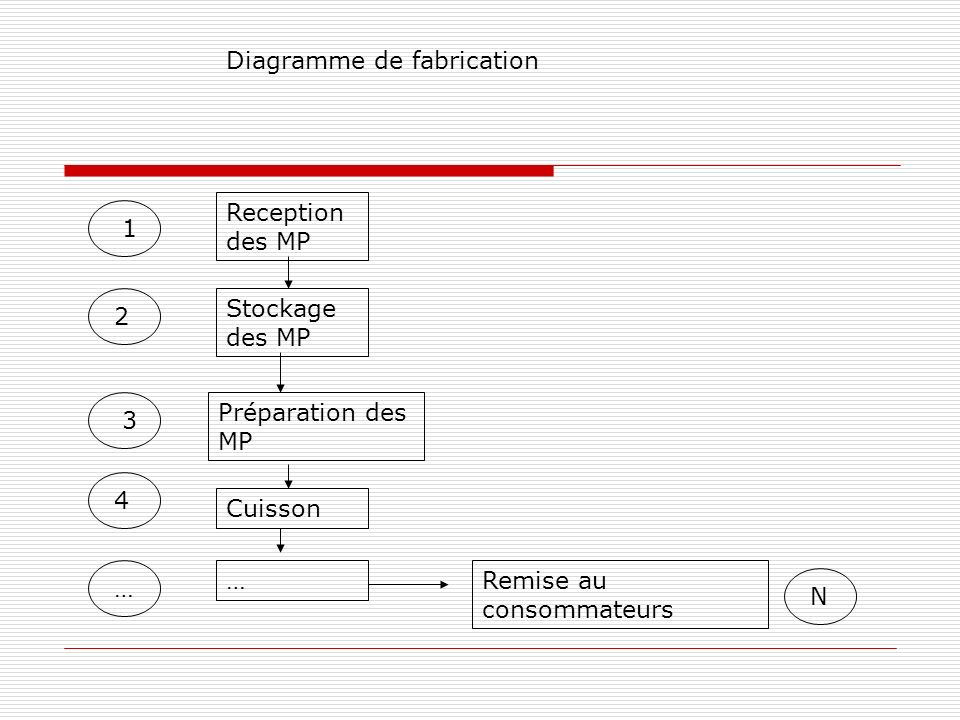 Diagramme de fabrication