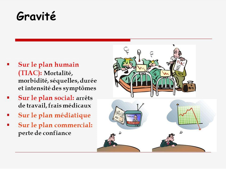 Gravité Sur le plan humain (TIAC): Mortalité, morbidité, séquelles, durée et intensité des symptômes.