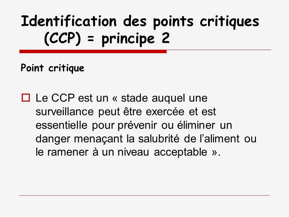 Identification des points critiques (CCP) = principe 2