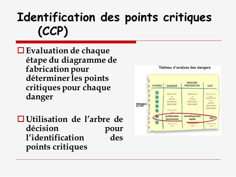 Identification des points critiques (CCP)