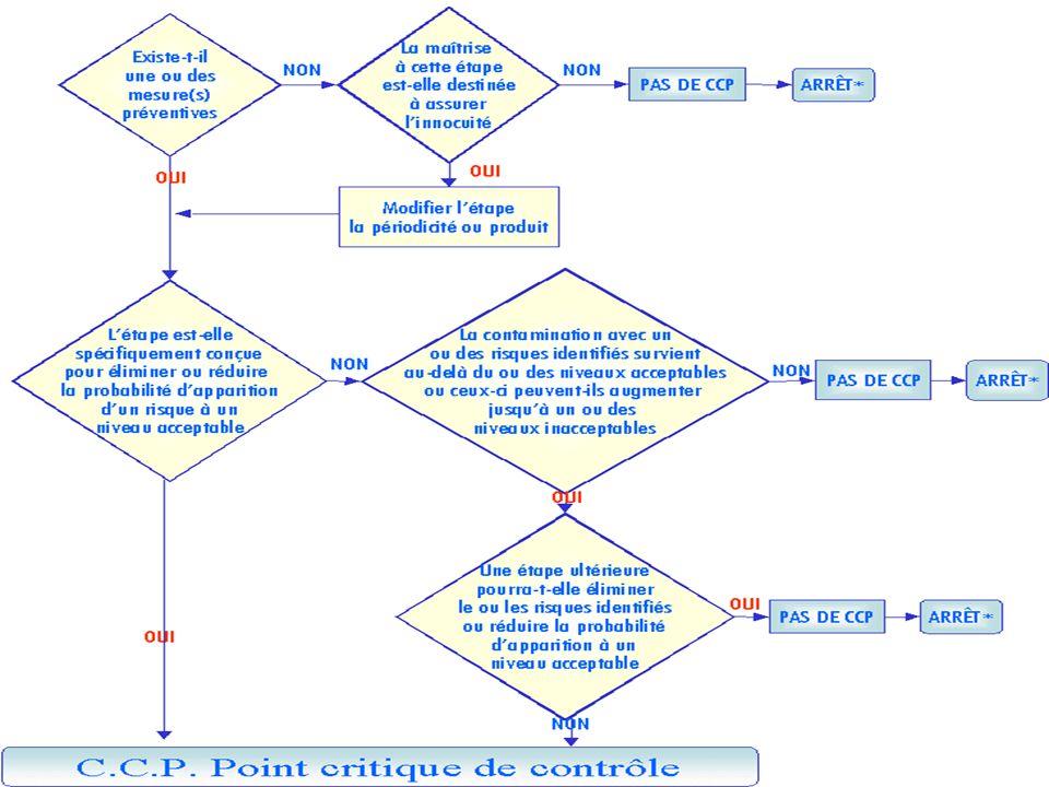 L'arbre de décision est un outil qui ne prétend pas remplacer l'expertise et la réflexion de l'équipe HACCP.
