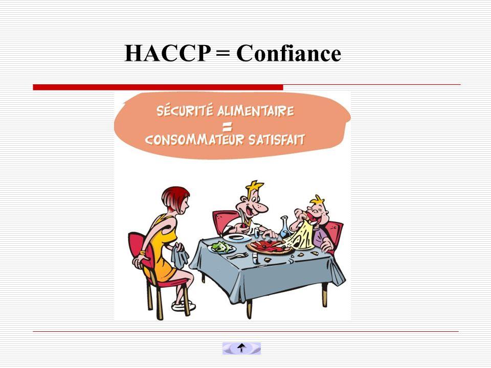 HACCP = Confiance