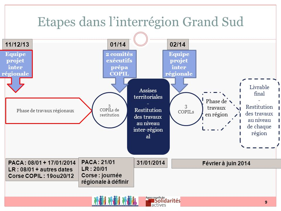 Etapes dans l'interrégion Grand Sud