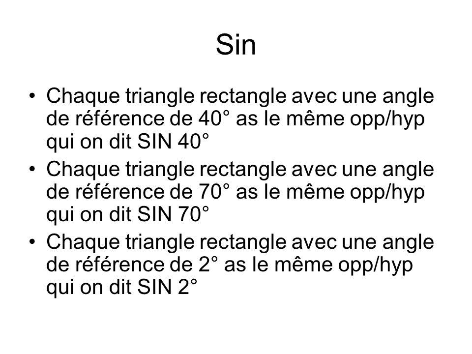 Sin Chaque triangle rectangle avec une angle de référence de 40° as le même opp/hyp qui on dit SIN 40°