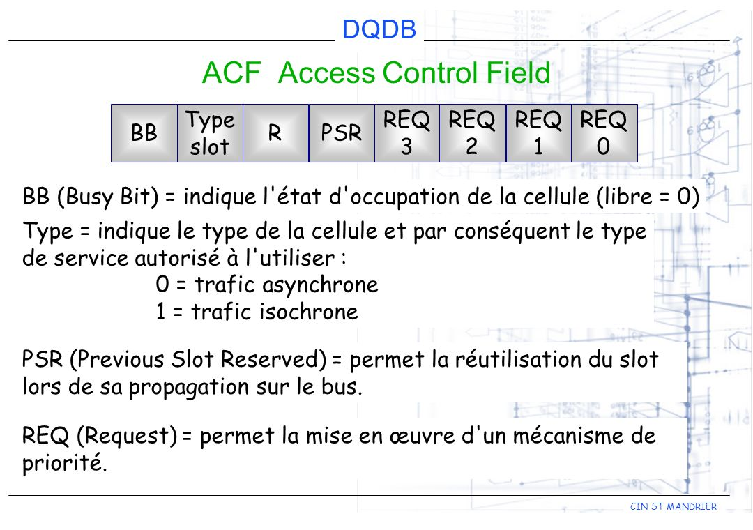 ACF Access Control Field