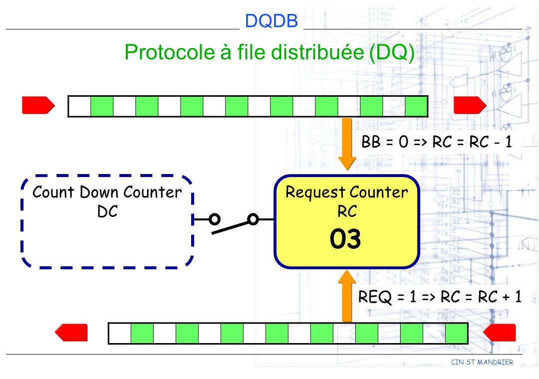 Protocole à file distribuée (DQ)