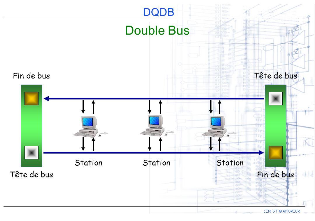 Double Bus Fin de bus Tête de bus Station Station Station Tête de bus