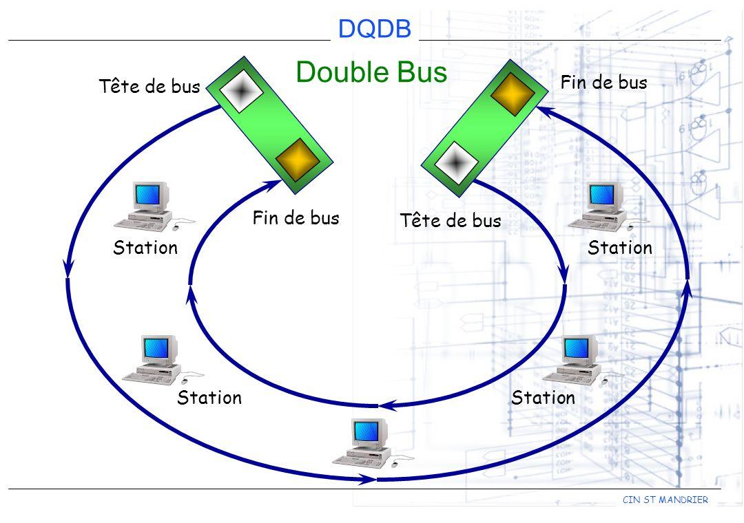 Double Bus Fin de bus Tête de bus Fin de bus Tête de bus Station